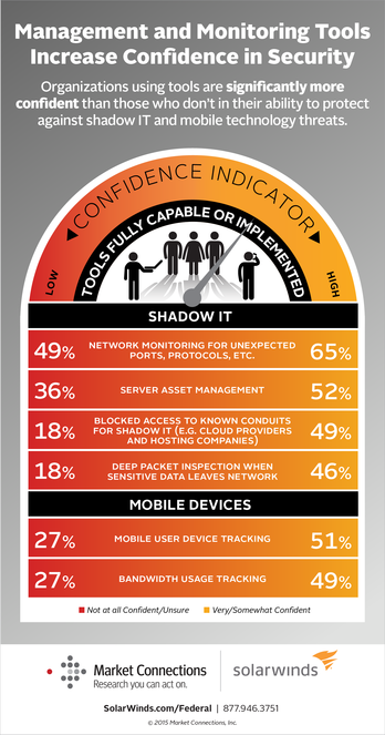 Federal IT Confidence in Managing Security Risks Wanes as